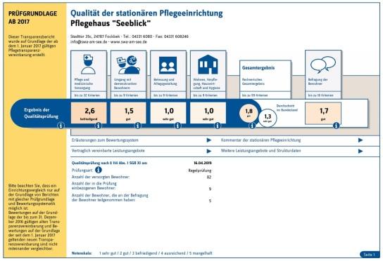 Vorläufiger Transparenzbericht